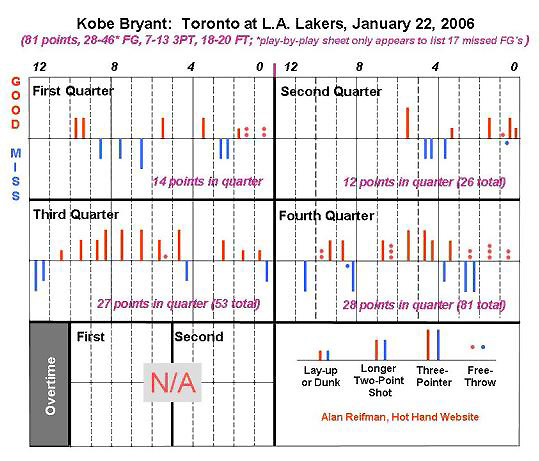 Was Kobe Bryant's famous 81-point night a case of a Hot Hand?